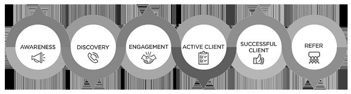 online_marketing_customer_journey